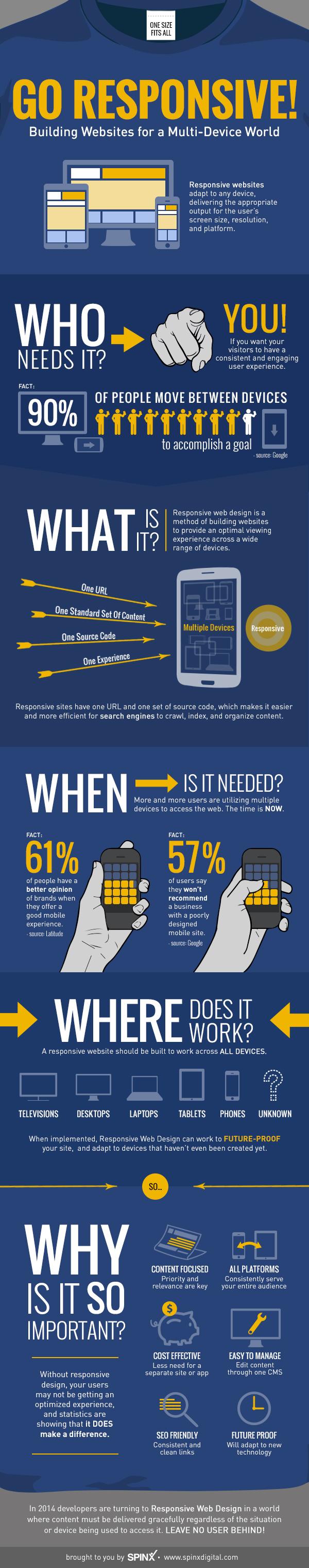 responsive infografía, spinx digital